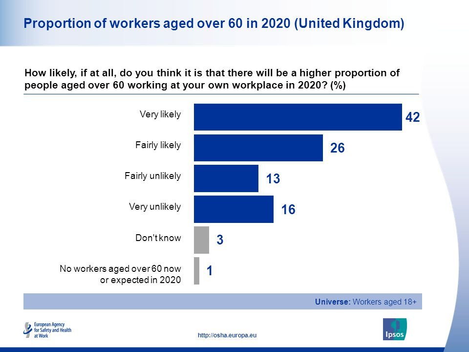 30 http://osha.europa.eu Programmes and policies to enable longer working Do you think that programmes or policies should be introduced at your workplace to make it easier for workers to continue working up to or beyond retirement age if they wish to do so.