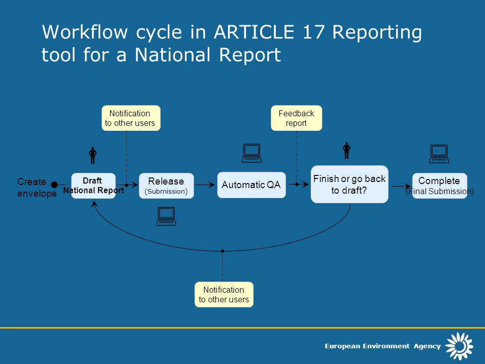 European Environment Agency Workflow cycle in ARTICLE 17 Reporting tool for a National Report Draft National Report Finish or go back to draft.