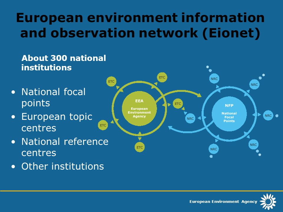 European Environment Agency European environment information and observation network (Eionet) About 300 national institutions National focal points European topic centres National reference centres Other institutions
