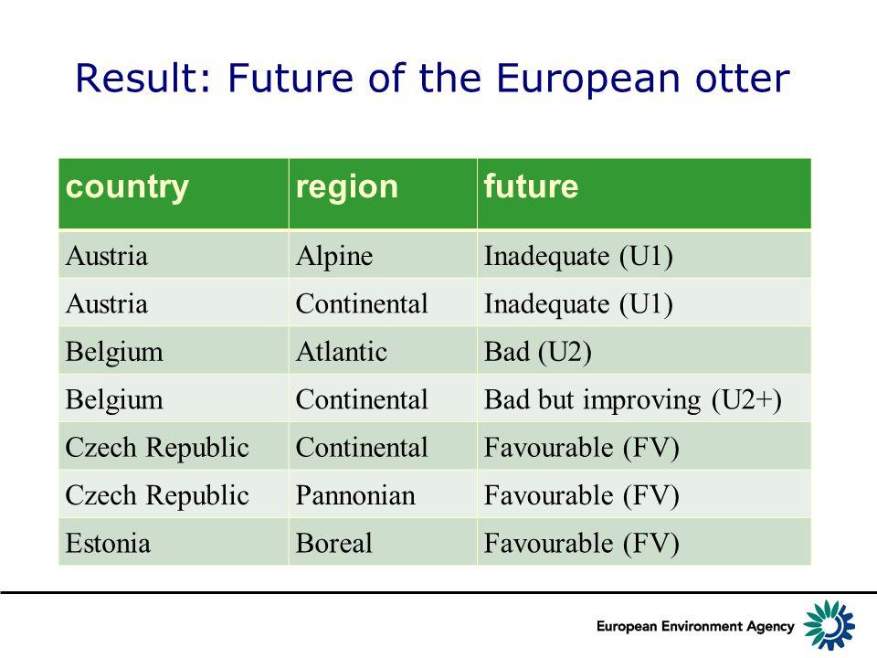 Result: Future of the European otter countryregionfuture AustriaAlpineInadequate (U1) AustriaContinentalInadequate (U1) BelgiumAtlanticBad (U2) BelgiumContinentalBad but improving (U2+) Czech RepublicContinentalFavourable (FV) Czech RepublicPannonianFavourable (FV) EstoniaBorealFavourable (FV)