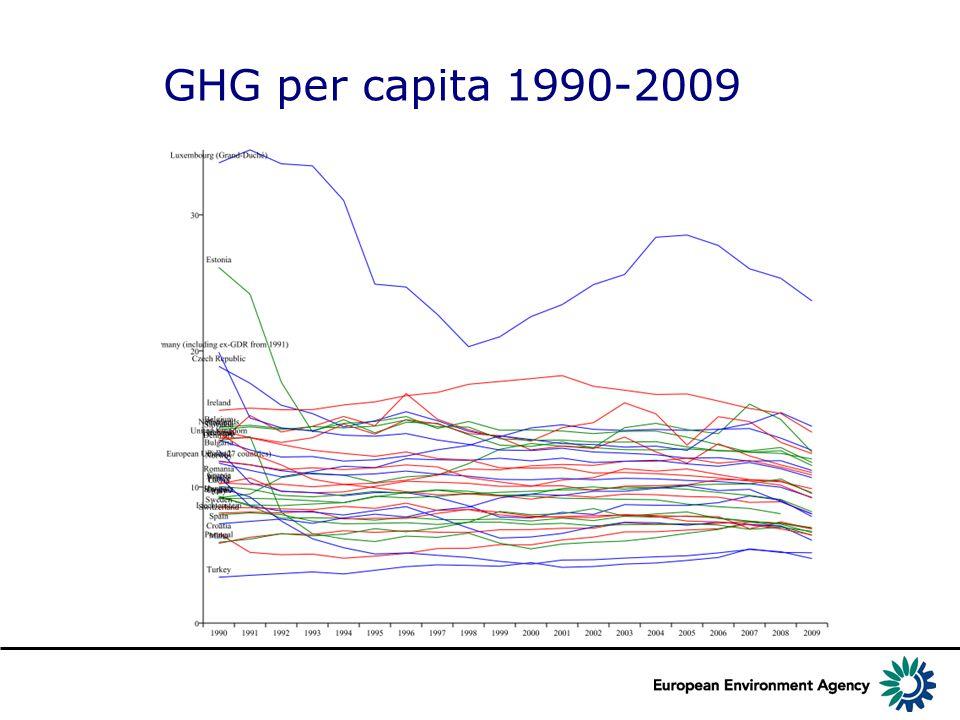 GHG per capita 1990-2009