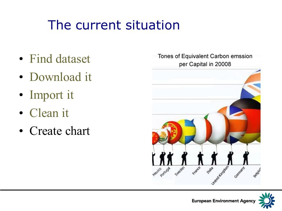 The current situation Find dataset Download it Import it Clean it Create chart