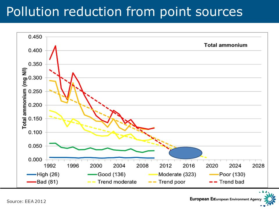 Pollution reduction from point sources Source: EEA 2012