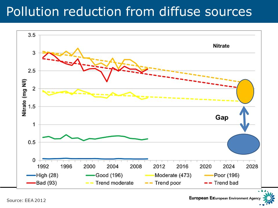 Pollution reduction from diffuse sources Source: EEA 2012