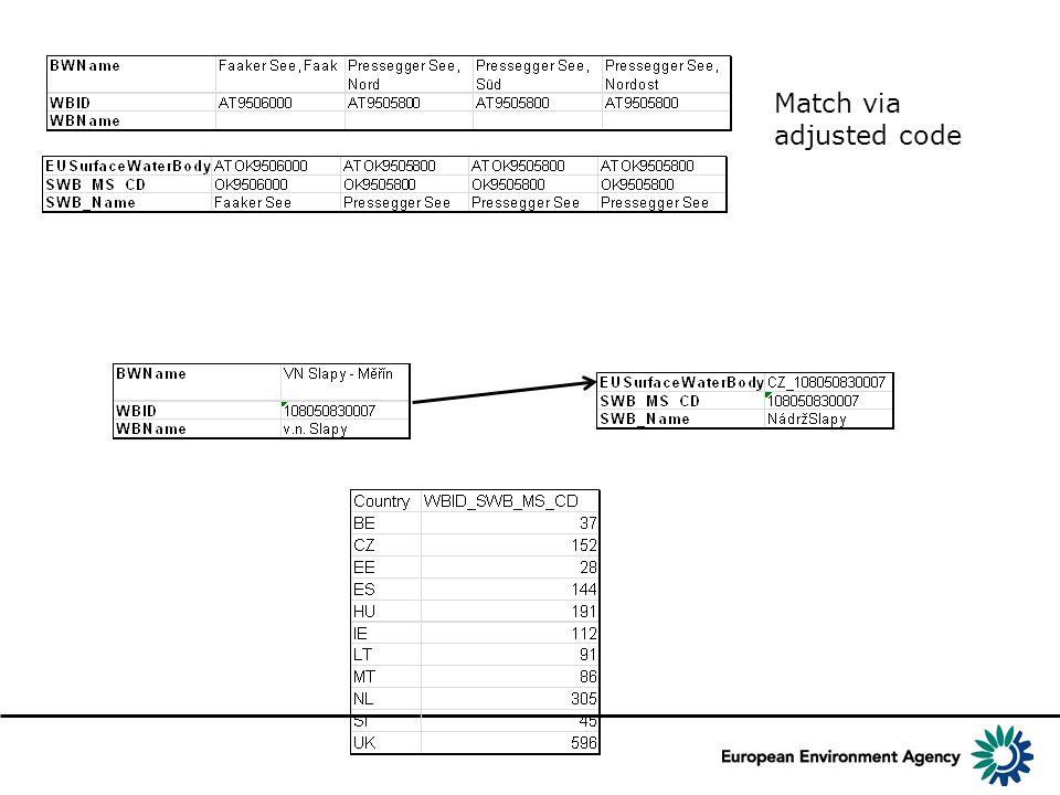 Match via adjusted code