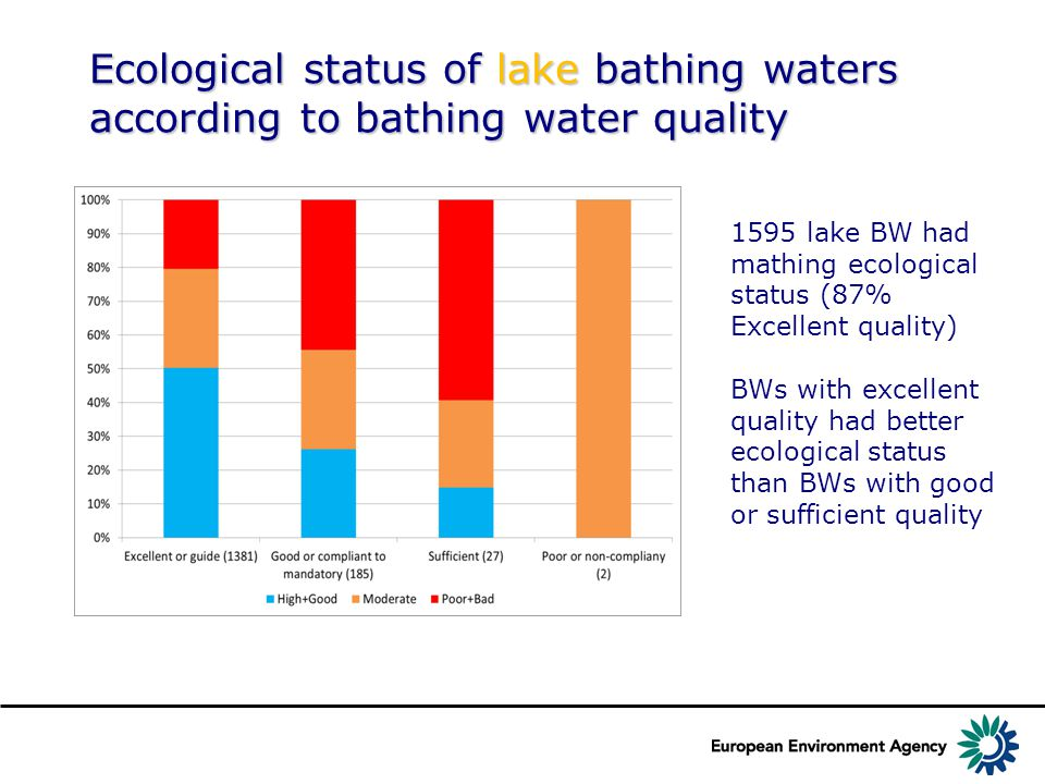 Ecological status of lake bathing waters according to bathing water quality 1595 lake BW had mathing ecological status (87% Excellent quality) BWs with excellent quality had better ecological status than BWs with good or sufficient quality