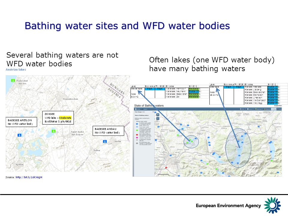 Bathing water sites and WFD water bodies Several bathing waters are not WFD water bodies Often lakes (one WFD water body) have many bathing waters