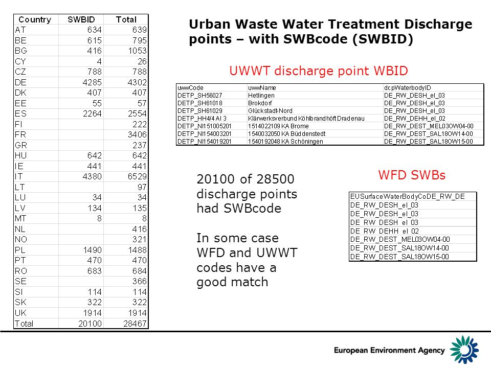 Urban Waste Water Treatment Discharge points – with SWBcode (SWBID) 20100 of 28500 discharge points had SWBcode In some case WFD and UWWT codes have a good match WFD SWBs UWWT discharge point WBID