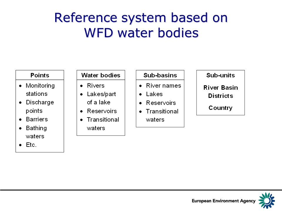 Reference system based on WFD water bodies