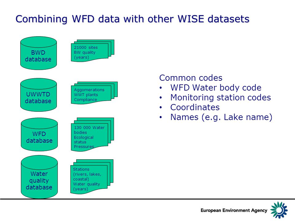 Combining WFD data with other WISE datasets BWD database 21000 sites BW quality (years) UWWTD database Aggomerations WWT plants Compliance WFD database Water quality database 130 000 Water bodies Ecological status Pressures Stations (rivers, lakes, coastal) Water quality (years) Common codes WFD Water body code Monitoring station codes Coordinates Names (e.g.