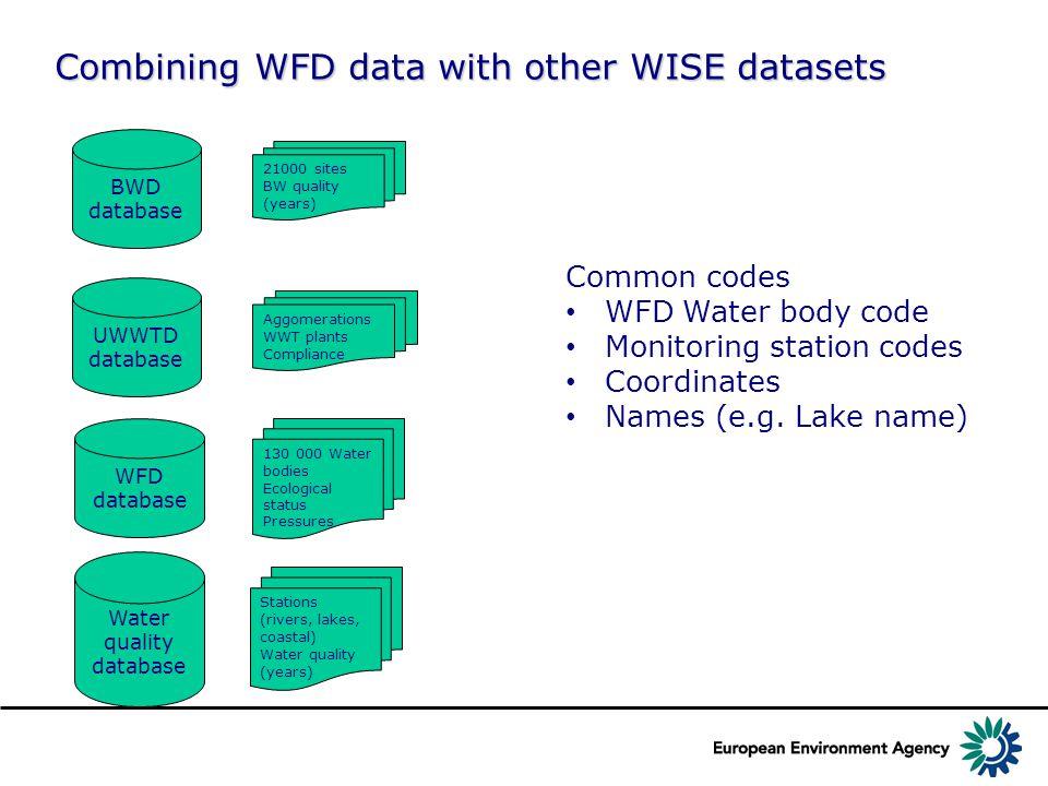 Bathing waters with WBID (EUSWBCode) Match between WBID & EUSWBCode