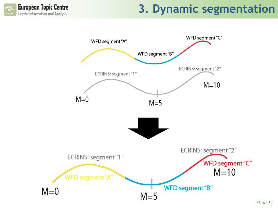 Slide 14 3. Dynamic segmentation