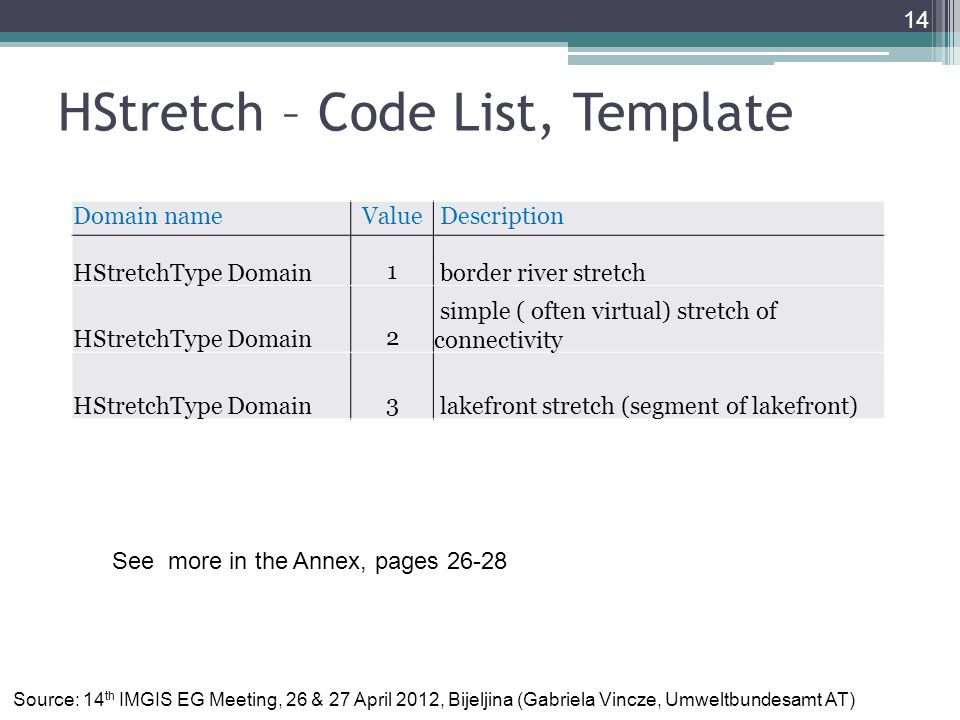 HStretch – Code List, Template 14 Domain nameValue Description HStretchType Domain1 border river stretch HStretchType Domain2 simple ( often virtual) stretch of connectivity HStretchType Domain3 lakefront stretch (segment of lakefront) Source: 14 th IMGIS EG Meeting, 26 & 27 April 2012, Bijeljina (Gabriela Vincze, Umweltbundesamt AT) See more in the Annex, pages 26-28