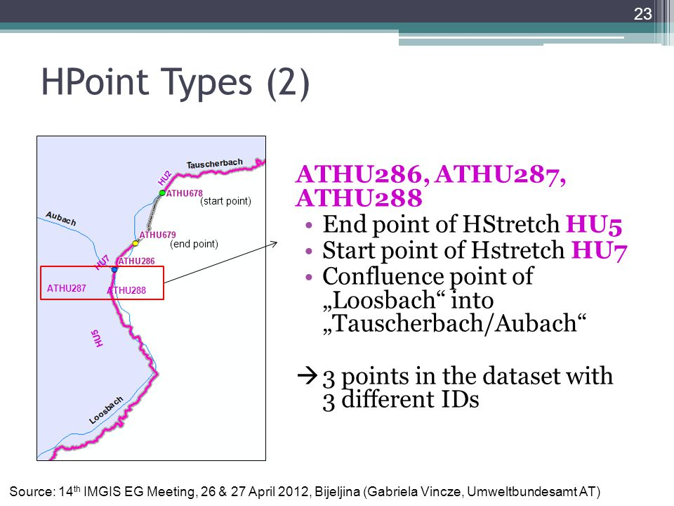 "HPoint Types (2) ATHU286, ATHU287, ATHU288 End point of HStretch HU5 Start point of Hstretch HU7 Confluence point of ""Loosbach into ""Tauscherbach/Aubach  3 points in the dataset with 3 different IDs 23 (end point) (start point) HU5 ATHU288 ATHU287 HU7 Source: 14 th IMGIS EG Meeting, 26 & 27 April 2012, Bijeljina (Gabriela Vincze, Umweltbundesamt AT)"