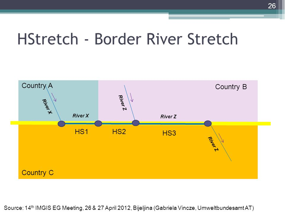 HStretch - Border River Stretch 26 HS1HS2 HS3 River X River Z Country A Country B Country C River Z Source: 14 th IMGIS EG Meeting, 26 & 27 April 2012, Bijeljina (Gabriela Vincze, Umweltbundesamt AT)