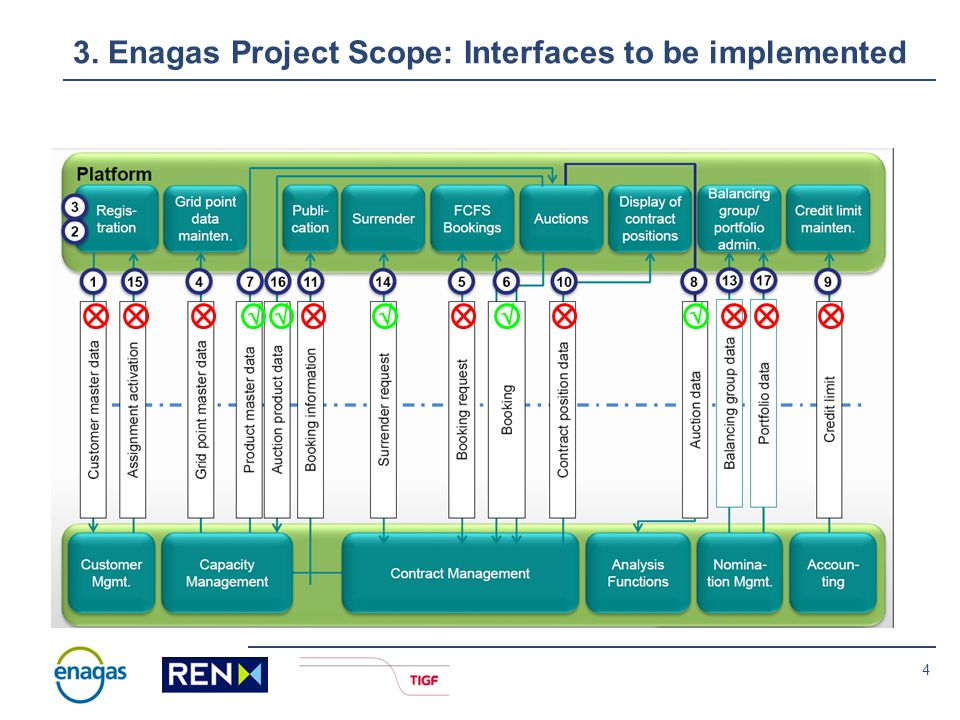 5 3. TIGF Project Scope: Interfaces to be implemented