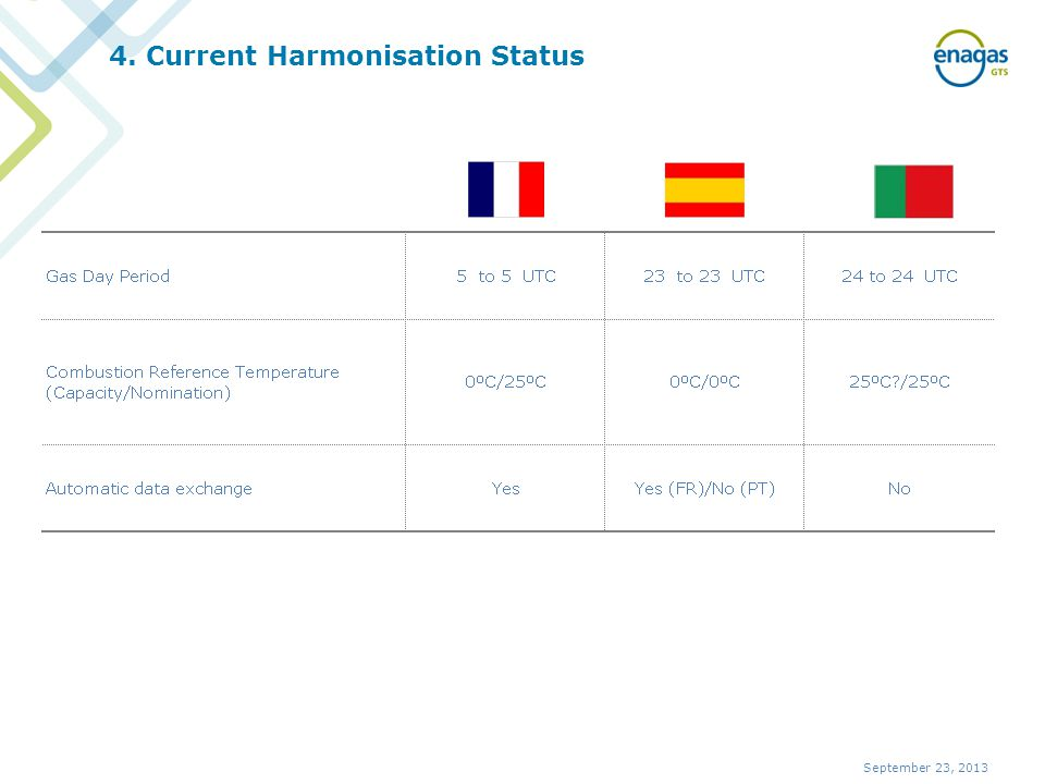 4. Current Harmonisation Status September 23, 2013
