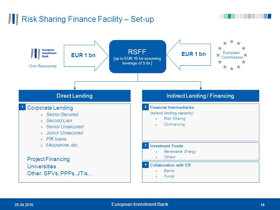 1428.04.2010 European Investment Bank Risk Sharing Finance Facility – Set-up Own Resources EUR 1 bn RSFF [up to EUR 10 bn assuming leverage of 5.0x ]
