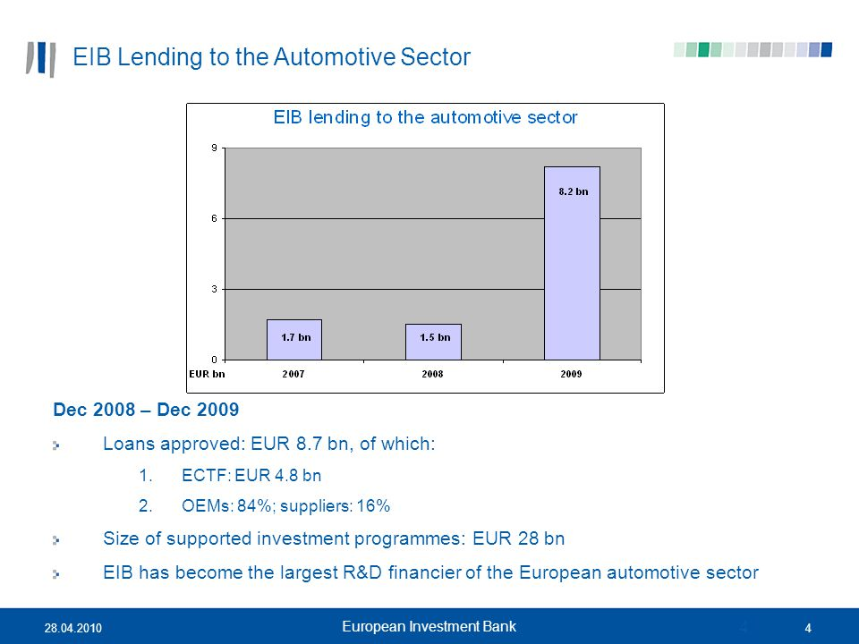 428.04.2010 European Investment Bank 4 Dec 2008 – Dec 2009 Loans approved: EUR 8.7 bn, of which: 1.ECTF: EUR 4.8 bn 2.OEMs: 84%; suppliers: 16% Size o