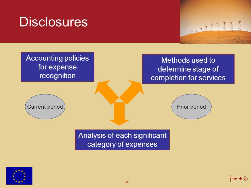 32 PwC Disclosures Analysis of each significant category of expenses Methods used to determine stage of completion for services Accounting policies for expense recognition Current periodPrior period