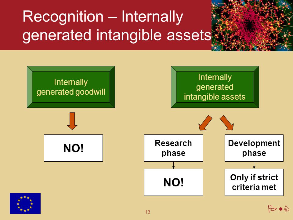 13 PwC Recognition – Internally generated intangible assets Internally generated goodwill NO! Internally generated intangible assets Research phase De