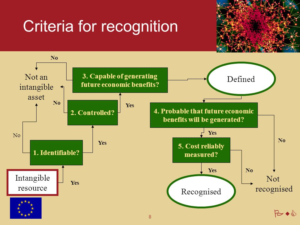 8 PwC Criteria for recognition Intangible resource 3. Capable of generating future economic benefits? 1. Identifiable? 2. Controlled? Defined 4. Proba