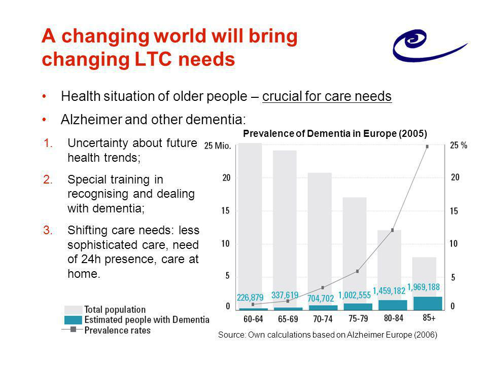 A changing world will bring changing LTC needs Health situation of older people – crucial for care needs Alzheimer and other dementia: 1.Uncertainty about future health trends; 2.Special training in recognising and dealing with dementia; 3.Shifting care needs: less sophisticated care, need of 24h presence, care at home.
