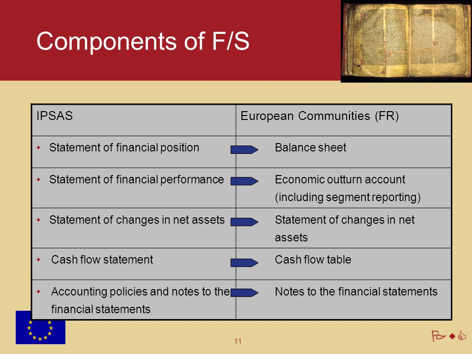11 PwC Components of F/S IPSASEuropean Communities (FR) Statement of financial positionBalance sheet Statement of financial performance Economic outtu