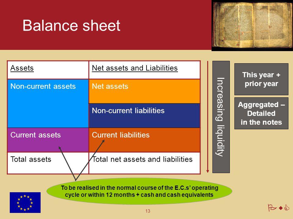 13 PwC Balance sheet AssetsNet assets and Liabilities Non-current assetsNet assets Non-current liabilities Current assetsCurrent liabilities Total ass
