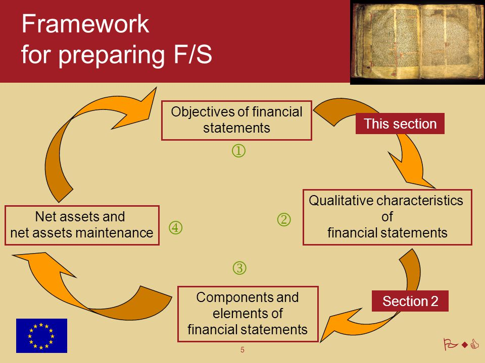 6 PwC Purpose of F/S F/S are a structured representation of the financial position and of the transactions undertaken by an entity that is useful to a wide range of users in making and evaluating decisions about the allocation of resources.