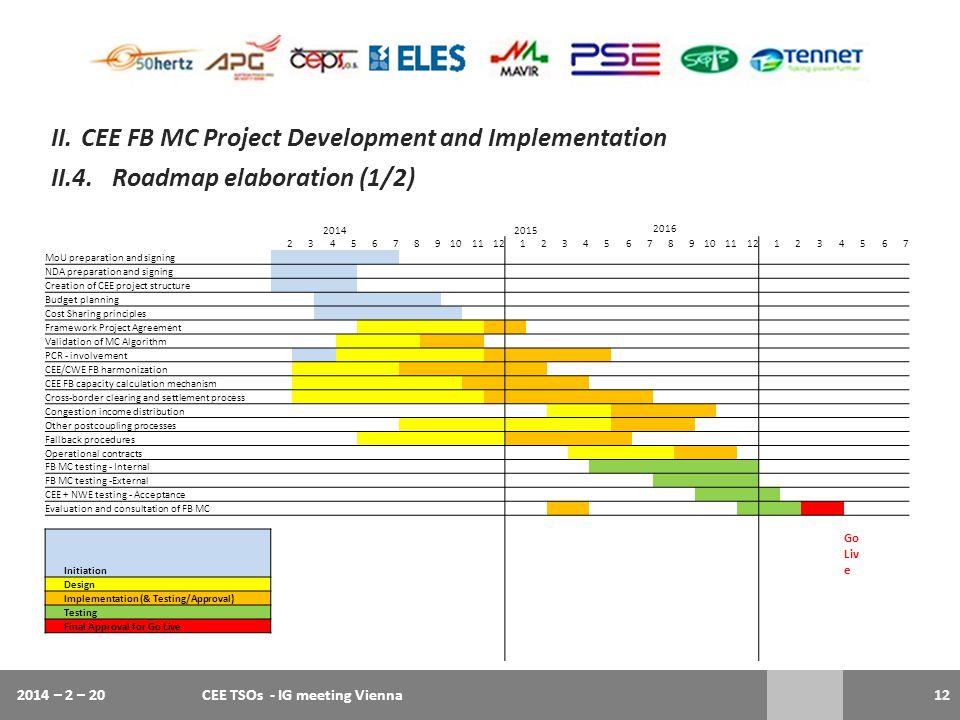 2014 – 2 – 20CEE TSOs - IG meeting Vienna12 II.CEE FB MC Project Development and Implementation II.4.Roadmap elaboration (1/2) 20142015 2016 234567891