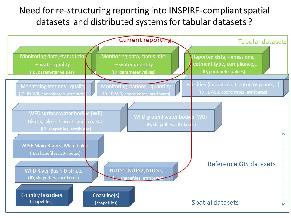 Need for re-structuring reporting into INSPIRE-compliant spatial datasets and distributed systems for tabular datasets .