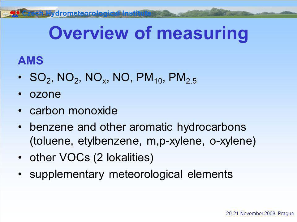 Czech Hydrometeorological Institute 20-21 November 2008, Prague Overview of measuring AMS SO 2, NO 2, NO x, NO, PM 10, PM 2.5 ozone carbon monoxide be