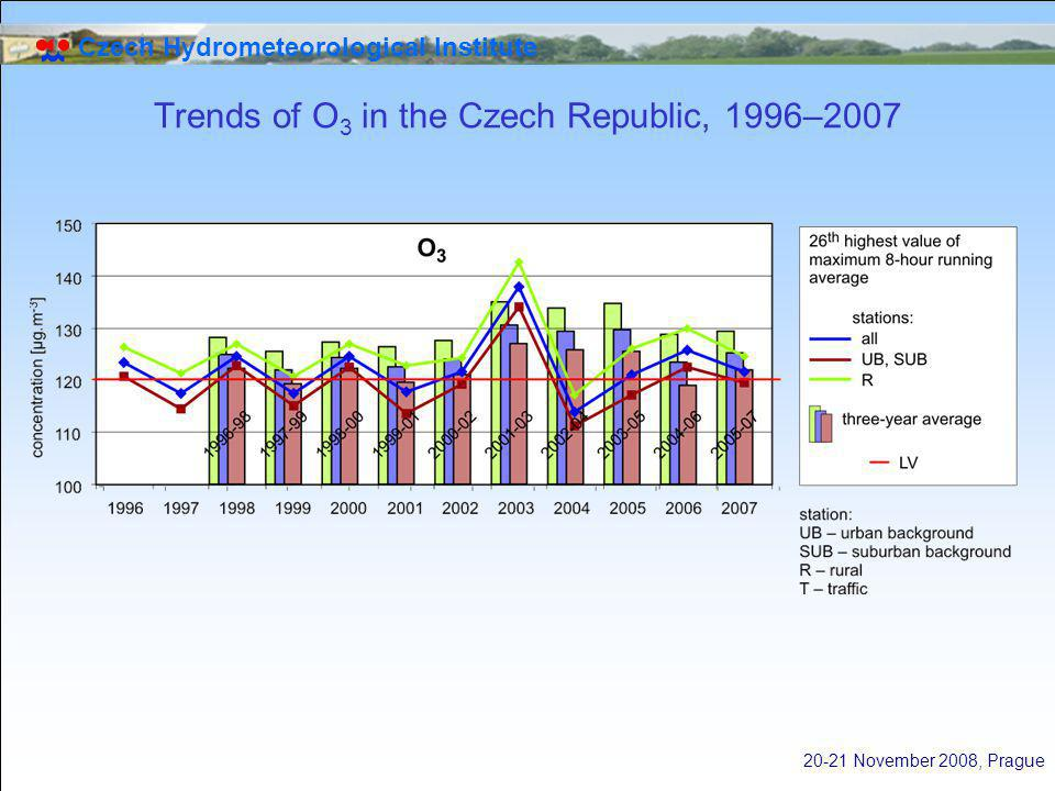 Czech Hydrometeorological Institute 20-21 November 2008, Prague Trends of O 3 in the Czech Republic, 1996–2007