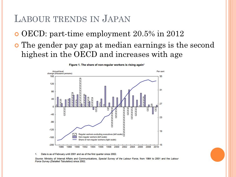 L ABOUR TRENDS IN J APAN OECD: part-time employment 20.5% in 2012 The gender pay gap at median earnings is the second highest in the OECD and increases with age