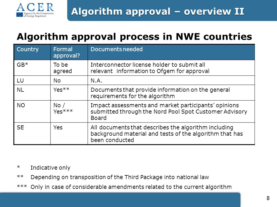 8 Algorithm approval process in NWE countries CountryFormal approval.