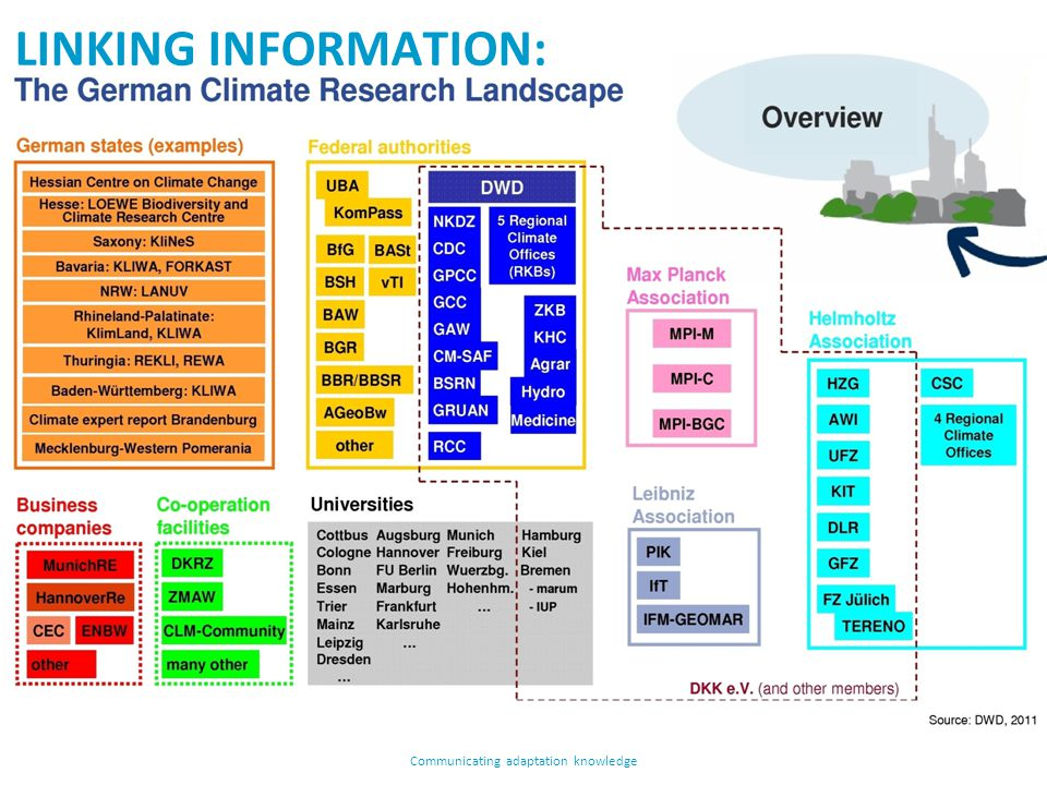 LINKING INFORMATION: WITH GERMAN CLIMATE PORTALS Communicating adaptation knowledge LINKING INFORMATION: