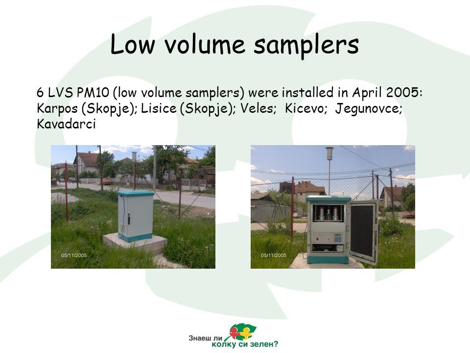Low volume samplers 6 LVS PM10 (low volume samplers) were installed in April 2005: Karpos (Skopje); Lisice (Skopje); Veles; Kicevo; Jegunovce; Kavadarci