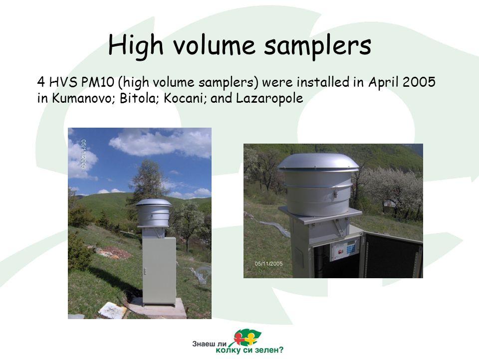 High volume samplers 4 HVS PM10 (high volume samplers) were installed in April 2005 in Kumanovo; Bitola; Kocani; and Lazaropole