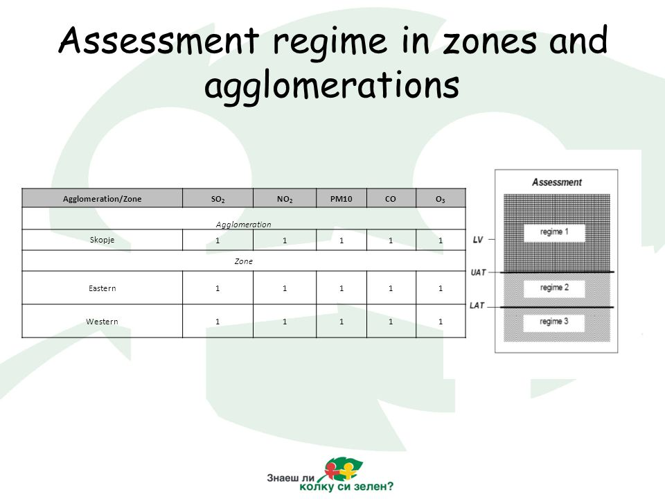 Assessment regime in zones and agglomerations Agglomeration/ZoneSO 2 NO 2 PM10COO3O3 Agglomeration Skopje11111 Zone Eastern11111 Western11111