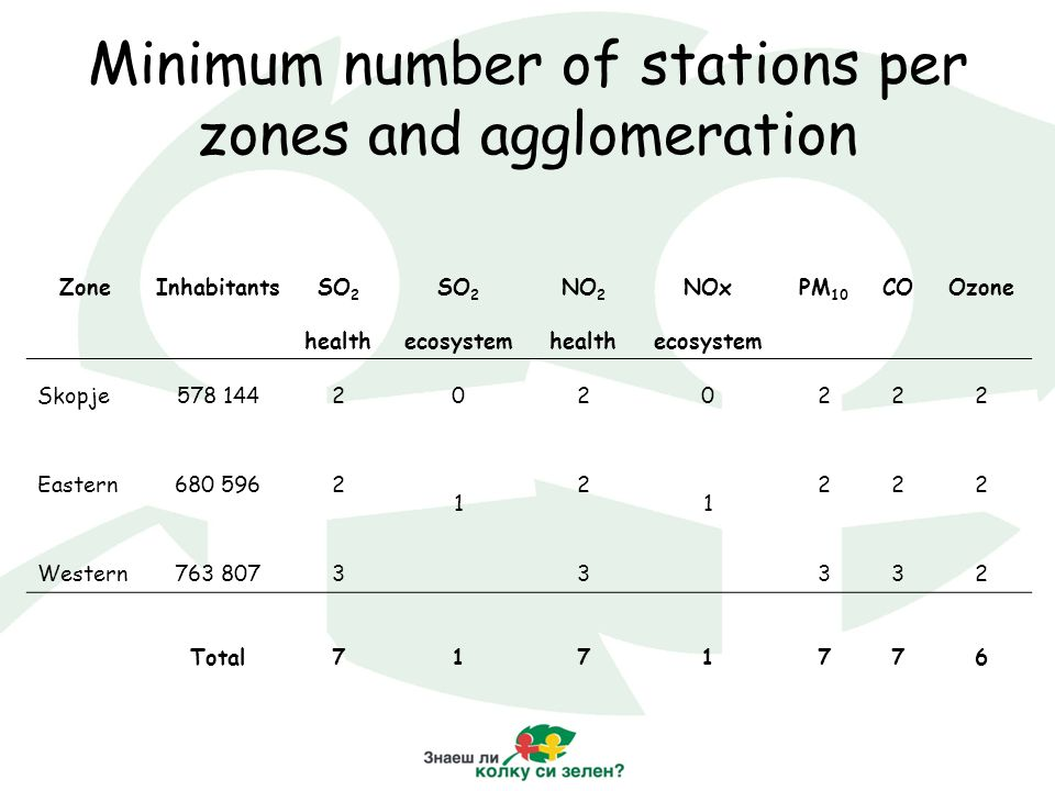 Minimum number of stations per zones and agglomeration ZoneInhabitantsSO 2 NO 2 NOxPM 10 COOzone healthecosystemhealthecosystem Skopje578 1442020222 Eastern680 5962 1 2 1 222 Western763 80733332 Total7171776
