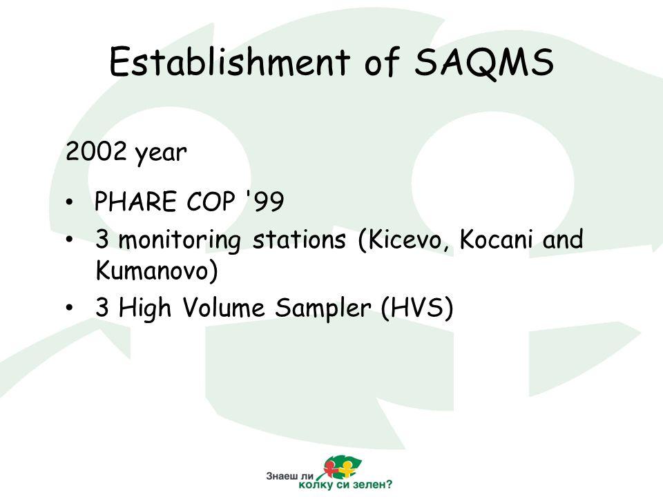 Establishment of SAQMS 2002 year PHARE COP 99 3 monitoring stations (Kicevo, Kocani and Kumanovo) 3 High Volume Sampler (HVS)