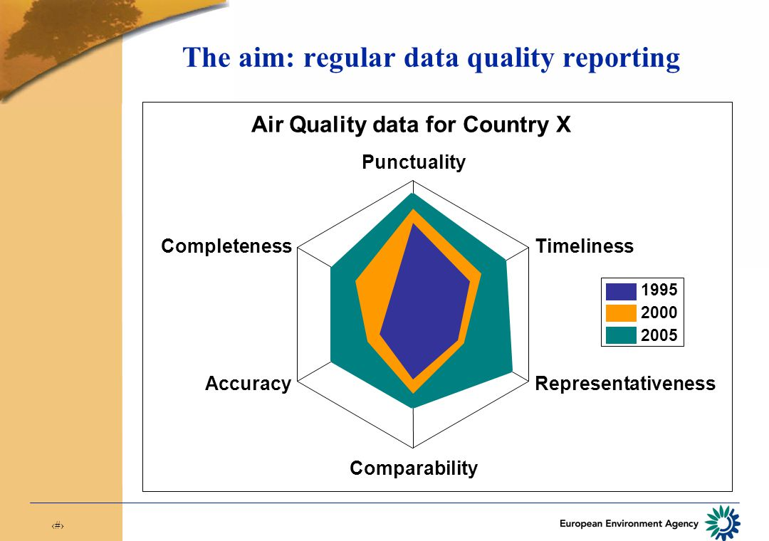 15 The aim: regular data quality reporting 0 Punctuality Timeliness Representativeness Comparability Accuracy Completeness Air Quality data for Country X 1995 2000 2005