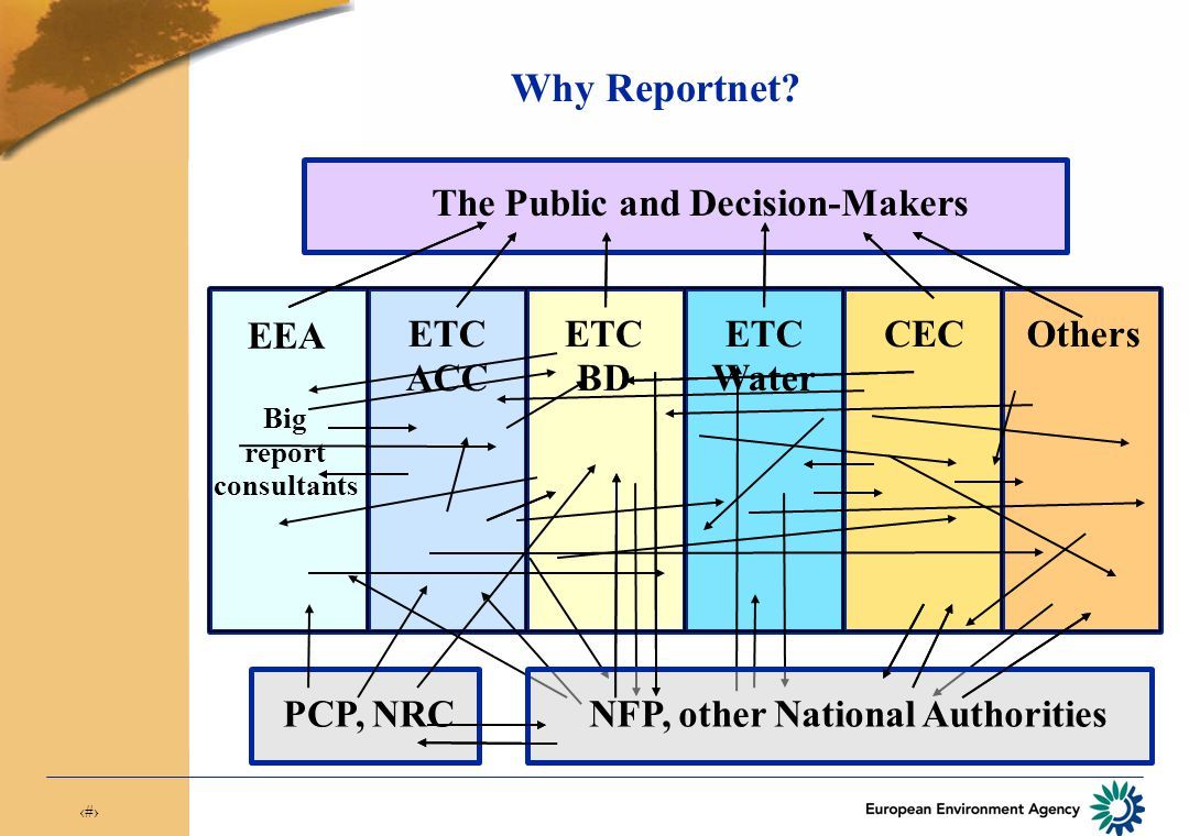 2 Why Reportnet? The Public and Decision-Makers NFP, other National Authorities PCP, NRC EEA Big report consultants ETC ACC ETC BD ETC Water CECOthers