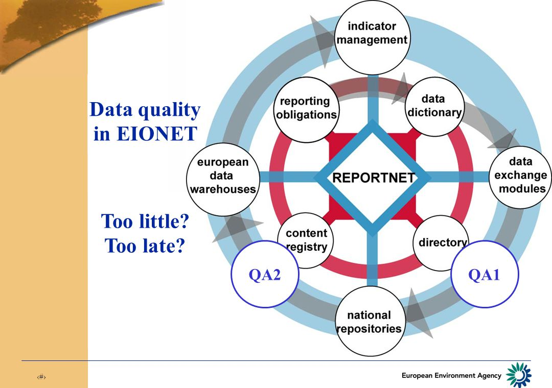 7 Reports EEA NRC NRC NFP ETC Data quality: Where it matters most Reportnet Data collection EEA/EIONET Data processing EEA/Users Data dissemination QA1QA2