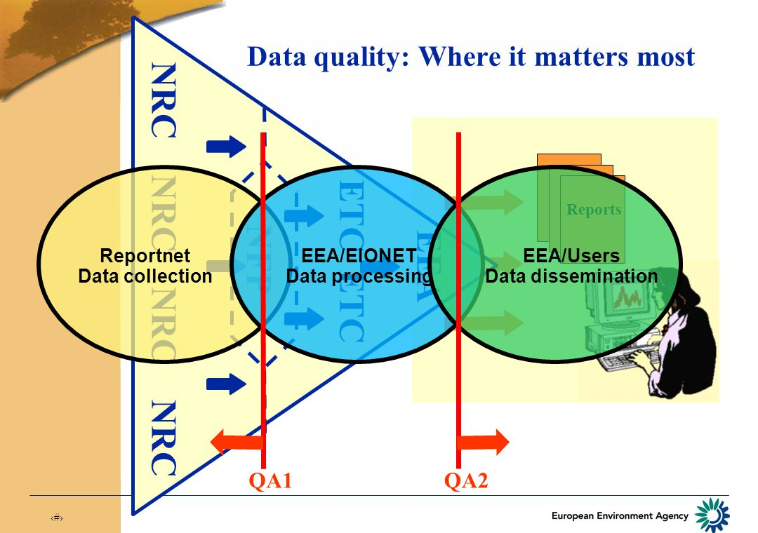 7 Reports EEA NRC NRC NFP ETC Data quality: Where it matters most Reportnet Data collection EEA/EIONET Data processing EEA/Users Data dissemination QA