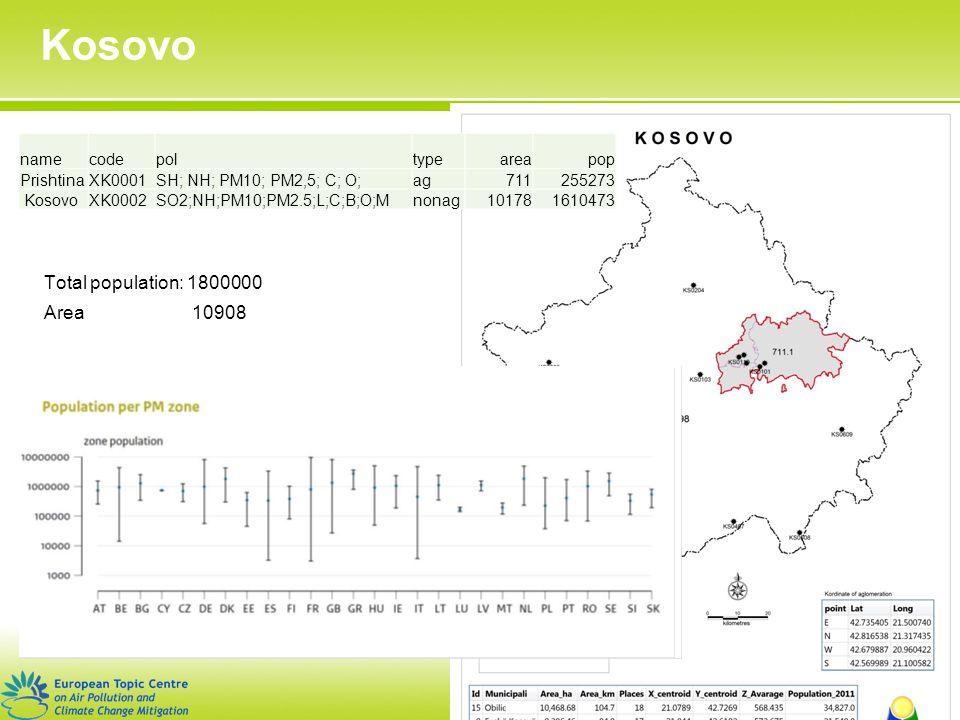 European Environment Agency Kosovo 10 namecodepoltypeareapop PrishtinaXK0001SH; NH; PM10; PM2,5; C; O;ag711255273 KosovoXK0002SO2;NH;PM10;PM2.5;L;C;B;O;Mnonag101781610473 Total population: 1800000 Area 10908