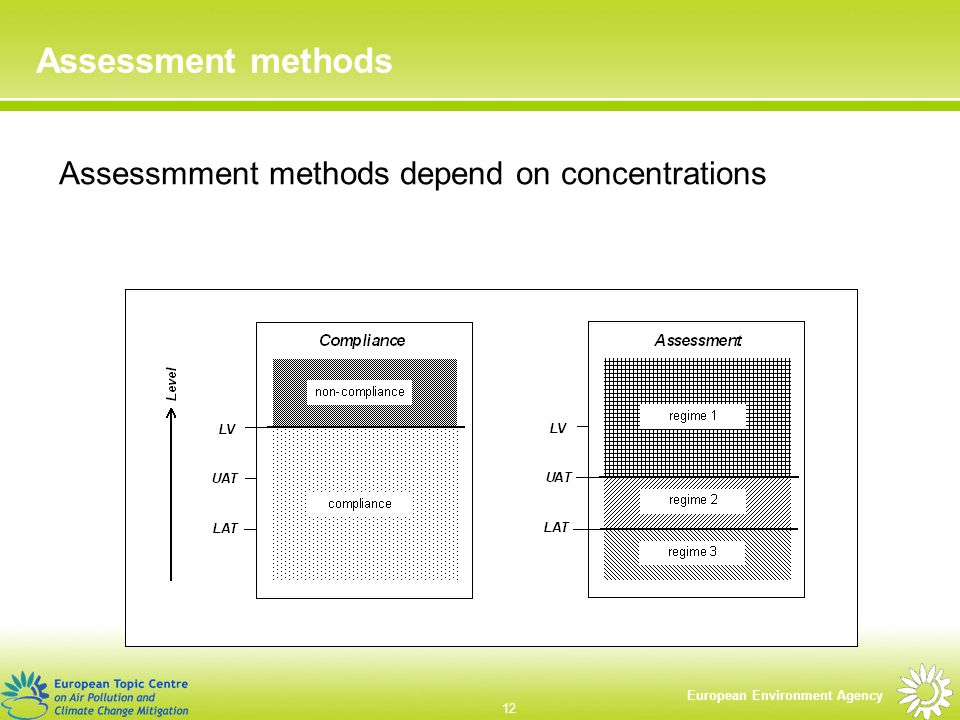European Environment Agency 12 Assessment methods Assessmment methods depend on concentrations