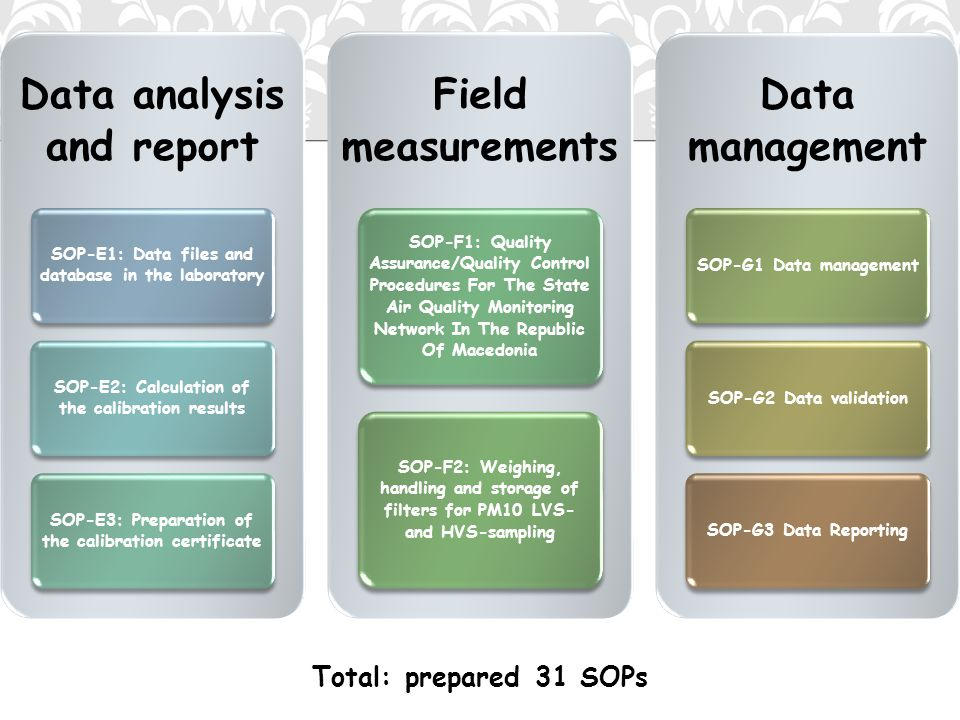 Total: prepared 31 SOPs Data analysis and report SOP-E1: Data files and database in the laboratory SOP-E2: Calculation of the calibration results SOP-