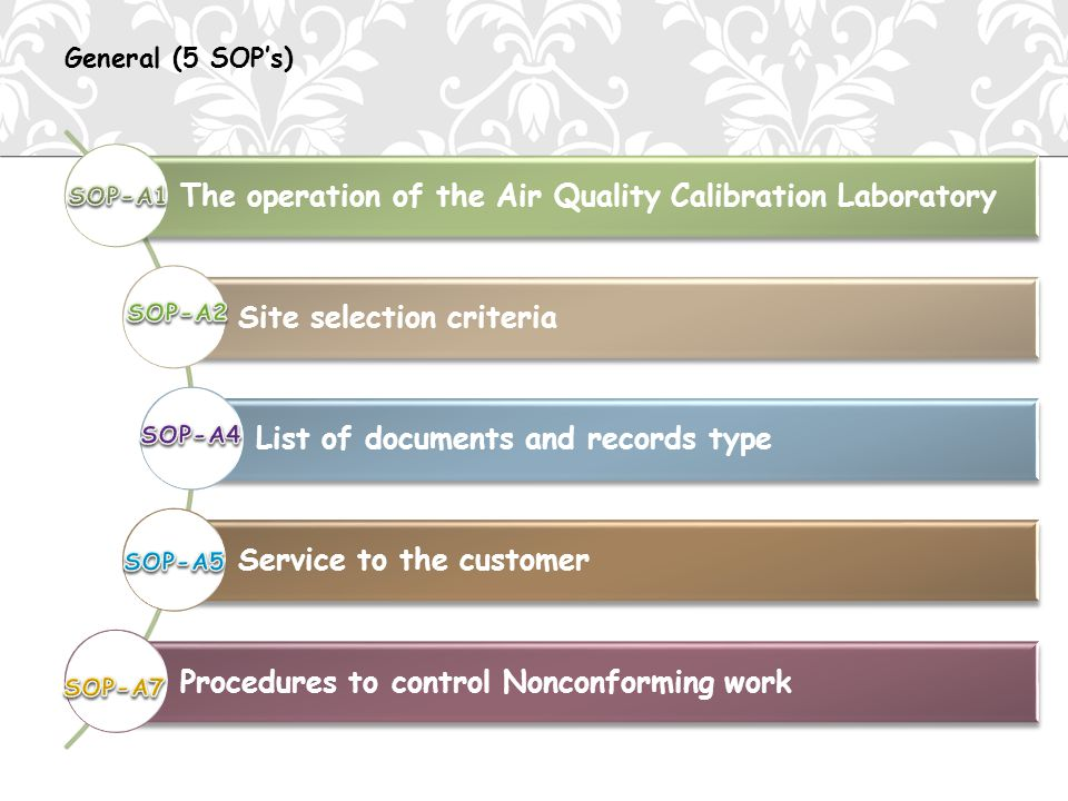 The operation of the Air Quality Calibration Laboratory Site selection criteria List of documents and records type Service to the customer Procedures